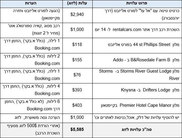 עלויות טיול לזוג לשבועיים בדרום אפריקה